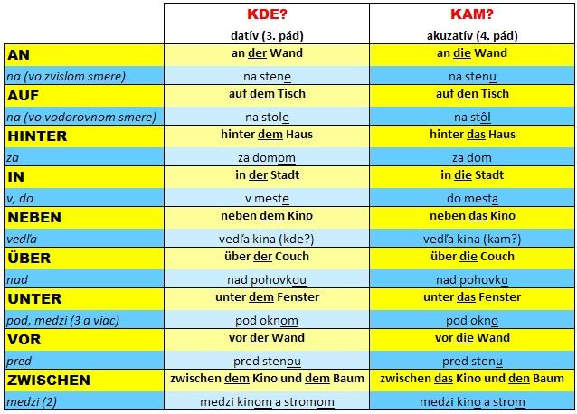 nemecké predložky s 3. a 4. pádom