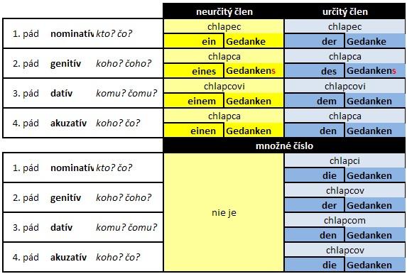 nemecké podstatné mená skloňovanie_C zmiešané