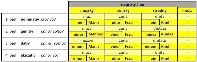 nemecké podstatné mená skloňovanie_neurčitý člen